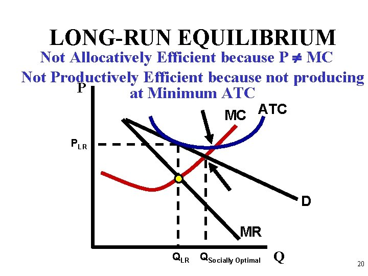 LONG-RUN EQUILIBRIUM Not Allocatively Efficient because P MC Not Productively Efficient because not producing