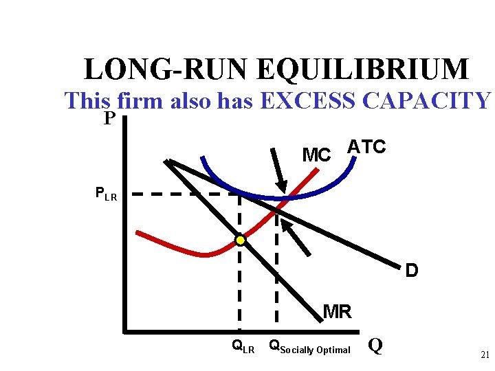 LONG-RUN EQUILIBRIUM This firm also has EXCESS CAPACITY P MC ATC PLR D MR