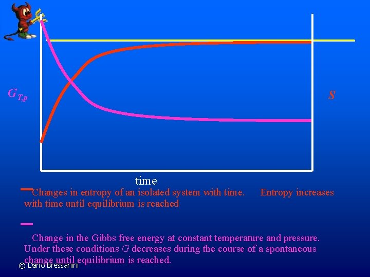 GT, p S time Changes in entropy of an isolated system with time until