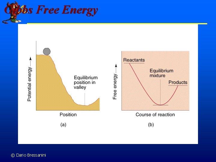 Gibbs Free Energy © Dario Bressanini