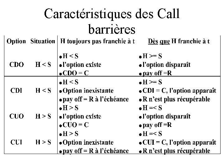 Caractéristiques des Call barrières