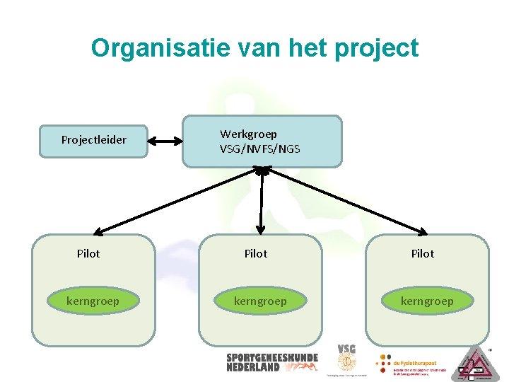 Organisatie van het project Projectleider Pilot kerngroep Werkgroep VSG/NVFS/NGS Pilot kerngroep