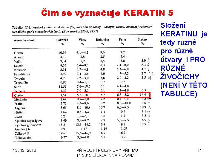 Čím se vyznačuje KERATIN 5 Složení KERATINU je tedy různé pro různé útvary I
