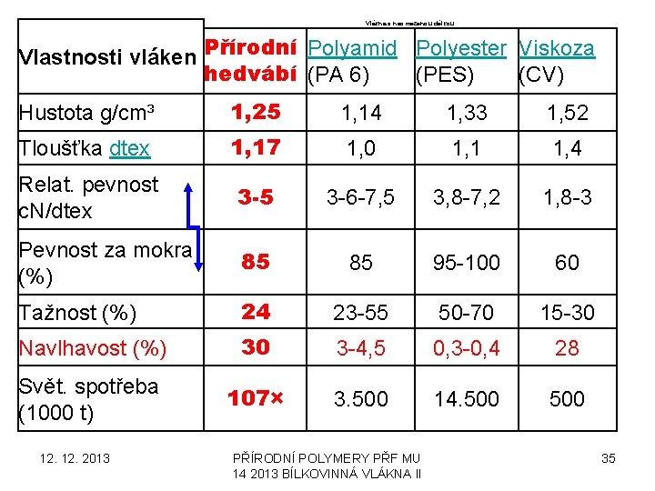 Vlákna s neomezenou délkou Vlastnosti vláken Přírodní Polyamid Polyester Viskoza hedvábí (PA 6) (PES)