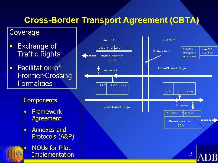 Cross-Border Transport Agreement (CBTA) Coverage • Exchange of Traffic Rights Lao PDR Viet Nam