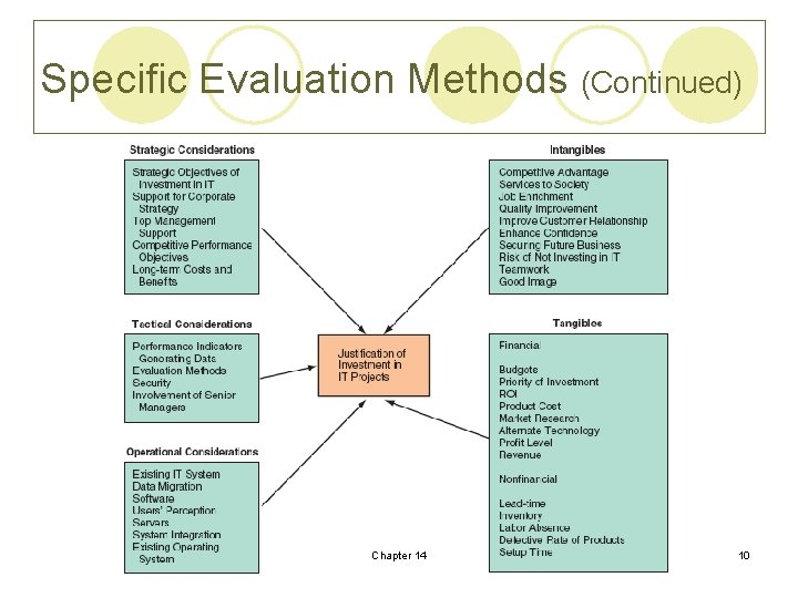 Specific Evaluation Methods (Continued) Chapter 14 10