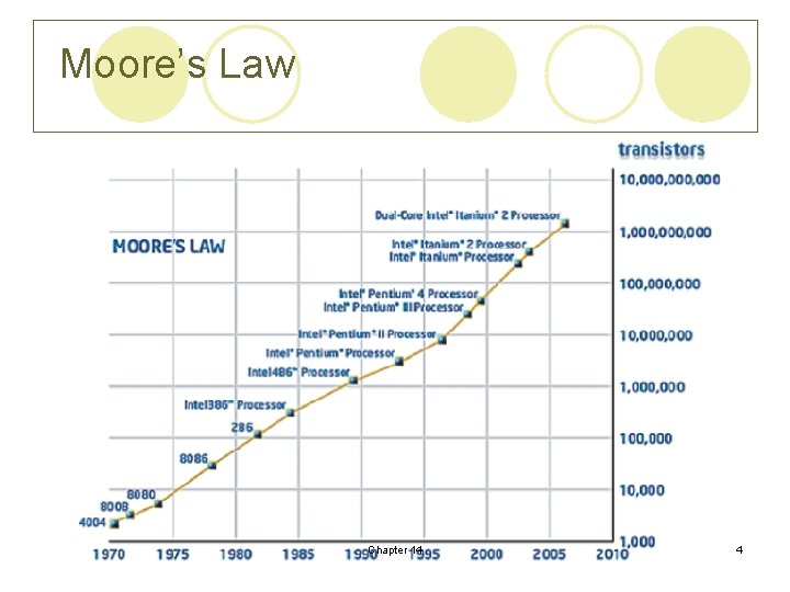 Moore's Law Chapter 14 4
