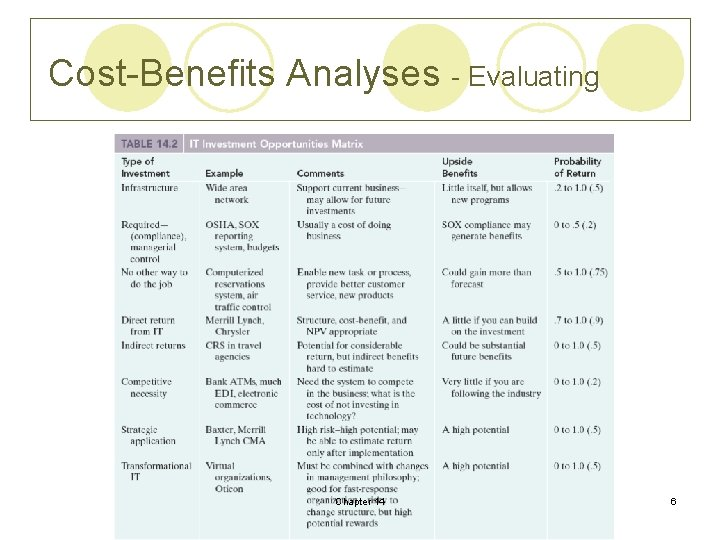 Cost-Benefits Analyses - Evaluating Chapter 14 6