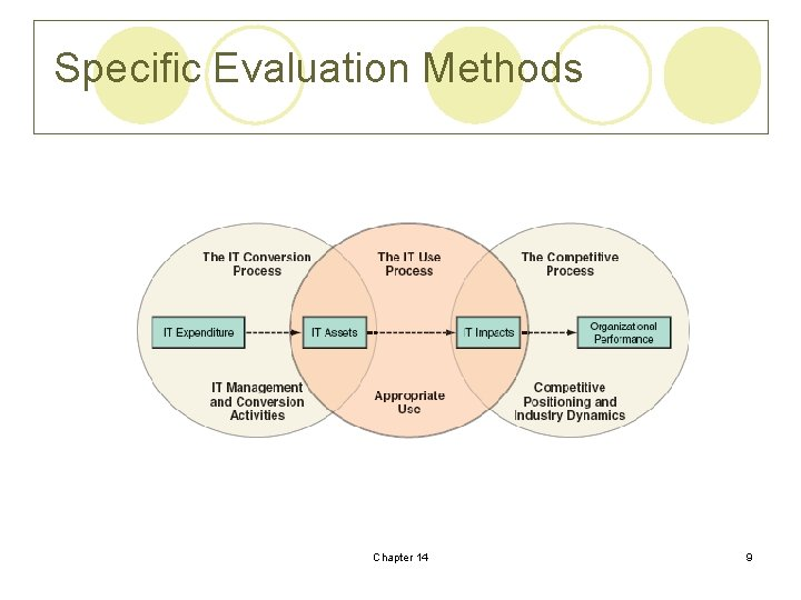 Specific Evaluation Methods Chapter 14 9