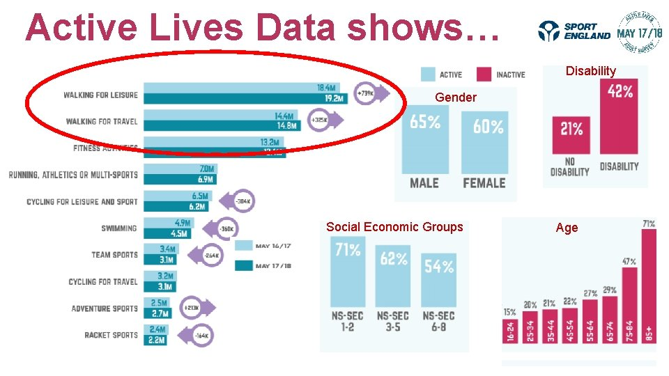 Active Lives Data shows… Disability Gender Social Economic Groups Age
