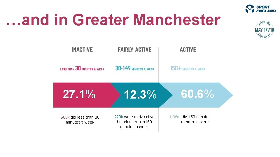 levels of activity …and in Greater Manchester 27. 1% 600 k did less than