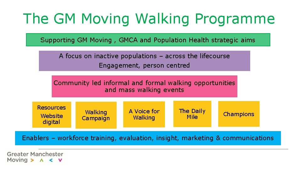 The GM Moving Walking Programme Supporting GM Moving , GMCA and Population Health strategic