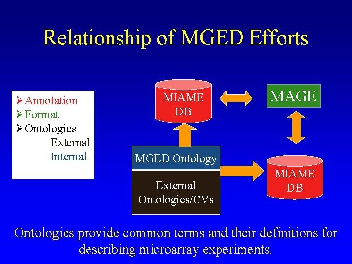 Relationship of MGED Efforts ØAnnotation ØFormat ØOntologies Ø External Ø Internal MIAME DB MAGE