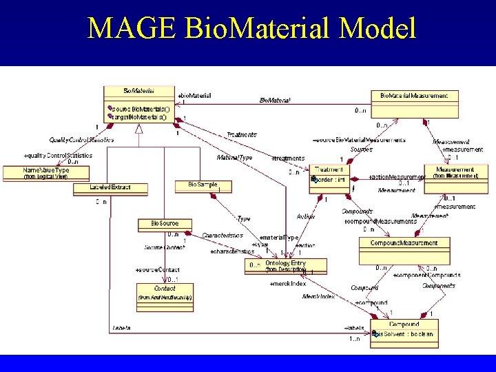 MAGE Bio. Material Model