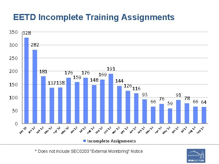 EETD Incomplete Training Assignments 350 328 282 300 250 200 181 176 137138 150