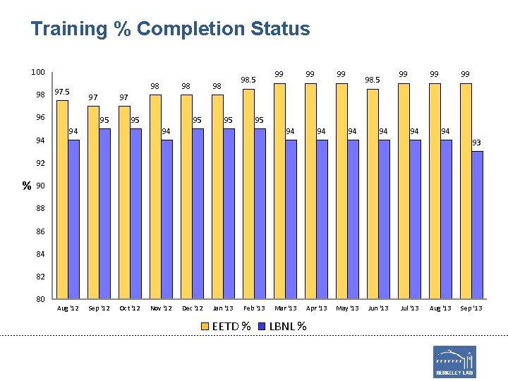 Training % Completion Status 100 98 97. 5 96 94 98 97 98 98.