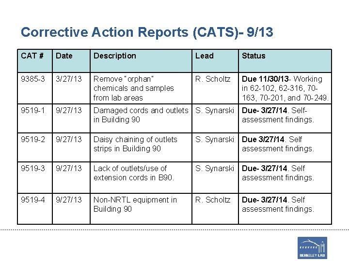 Corrective Action Reports (CATS)- 9/13 CAT # Date Description Lead Status 9385 -3 3/27/13