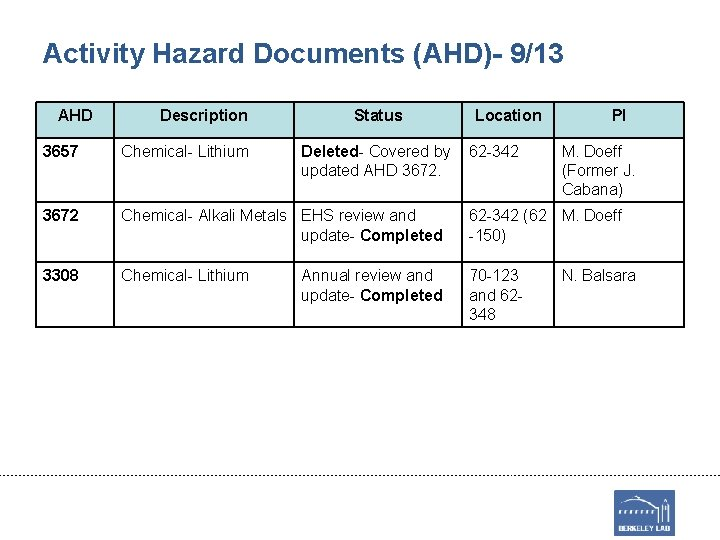 Activity Hazard Documents (AHD)- 9/13 AHD Description Status Deleted- Covered by updated AHD 3672.