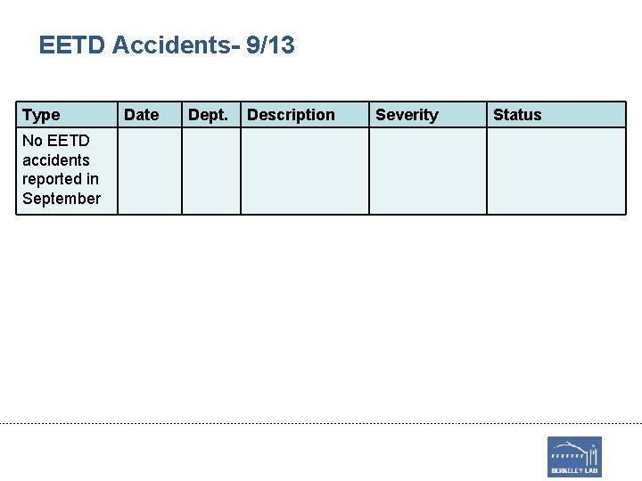 EETD Accidents- 9/13 Type No EETD accidents reported in September Date Dept. Description Severity