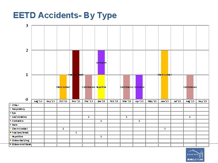 EETD Accidents- By Type 3 2 Contusion 1 Fracture/Break Chem Contact 0 Other Respiratory