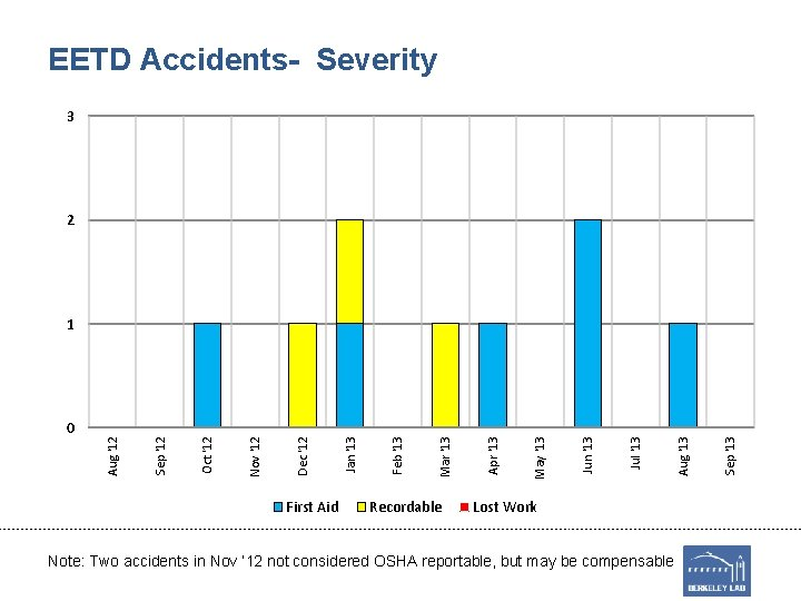 EETD Accidents- Severity 3 2 First Aid Recordable Lost Work Note: Two accidents in
