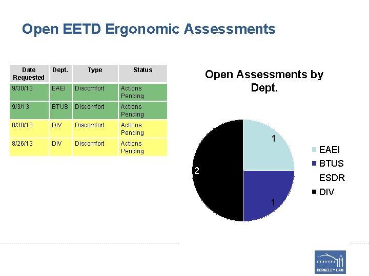 Open EETD Ergonomic Assessments Date Requested Dept. Type Status 9/30/13 EAEI Discomfort Actions Pending