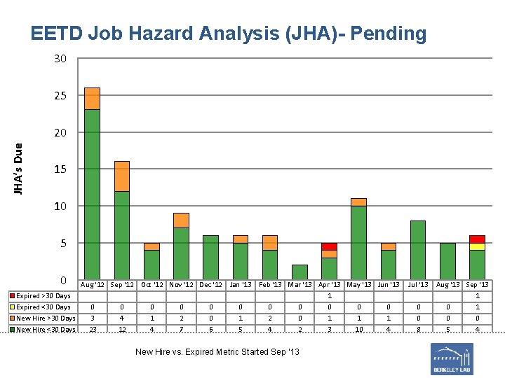 EETD Job Hazard Analysis (JHA)- Pending 30 25 JHA's Due 20 15 10 5