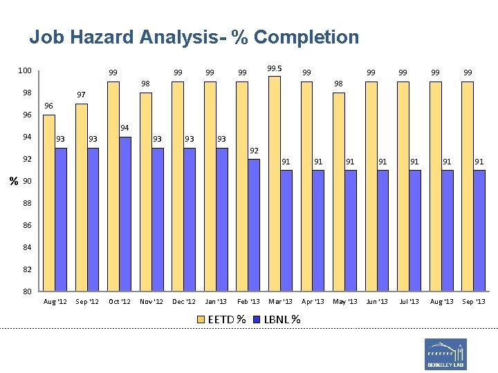 Job Hazard Analysis- % Completion 100 99 94 99 99 99 98 97 96