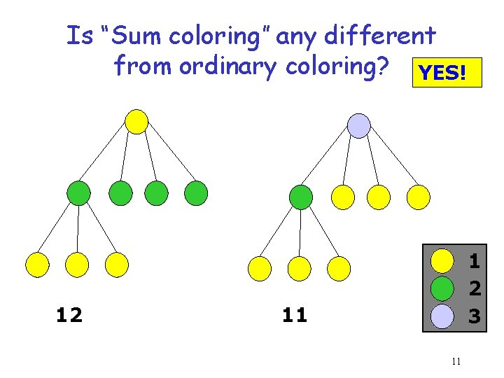 """Is """"Sum coloring"""" any different from ordinary coloring? YES! 12 1 2 3 11"""