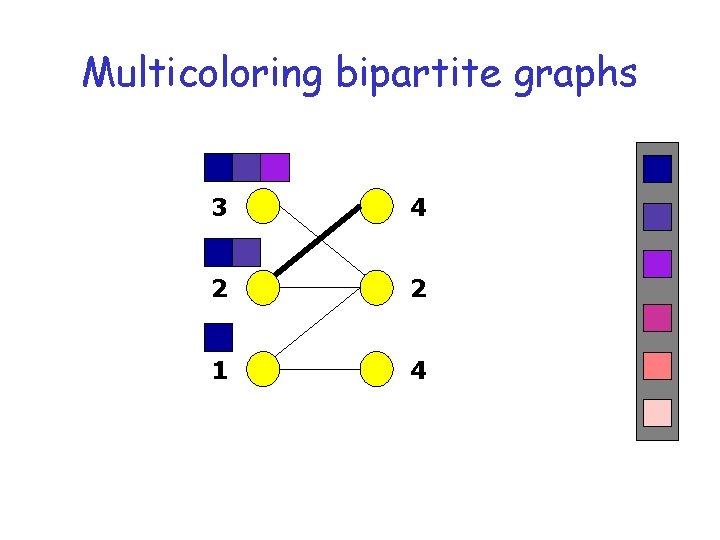 Multicoloring bipartite graphs 3 4 2 2 1 4