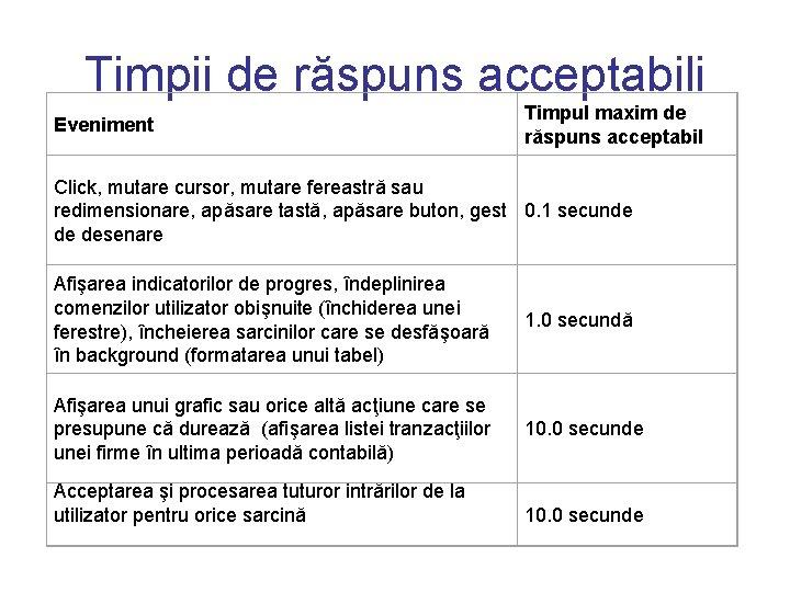 formatul evenimentului de evaluare a vitezei