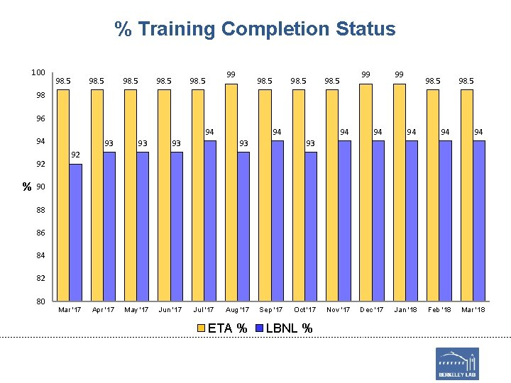 % Training Completion Status 100 98. 5 99 98. 5 98 96 94 94