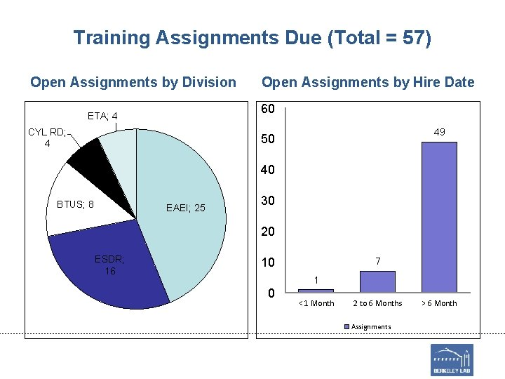 Training Assignments Due (Total = 57) Open Assignments by Division Open Assignments by Hire