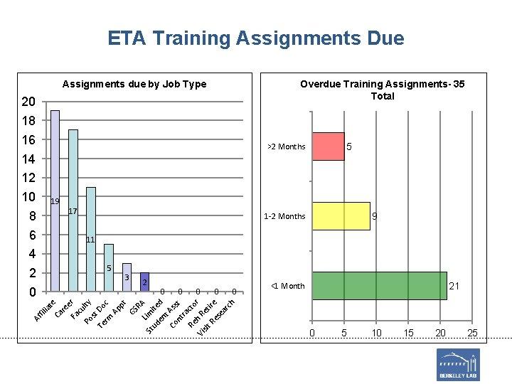 ETA Training Assignments Due Overdue Training Assignments- 35 Total Assignments due by Job Type