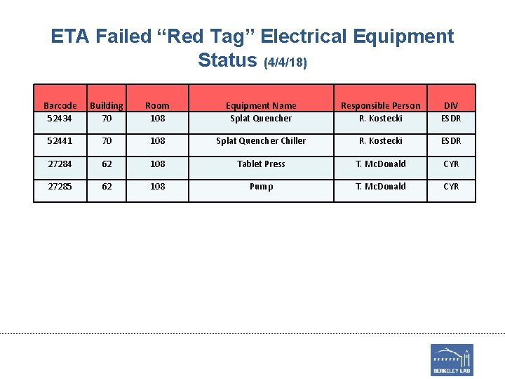 """ETA Failed """"Red Tag"""" Electrical Equipment Status (4/4/18) Barcode 52434 Building 70 Room 108"""