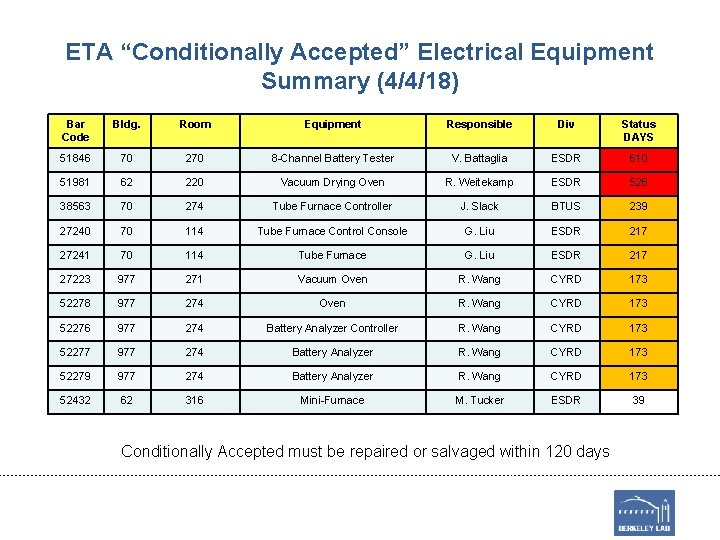"ETA ""Conditionally Accepted"" Electrical Equipment Summary (4/4/18) Bar Code Bldg. Room Equipment Responsible Div"