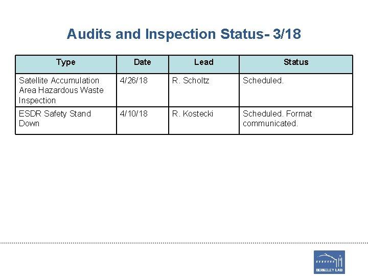 Audits and Inspection Status- 3/18 Type Date Lead Status Satellite Accumulation Area Hazardous Waste