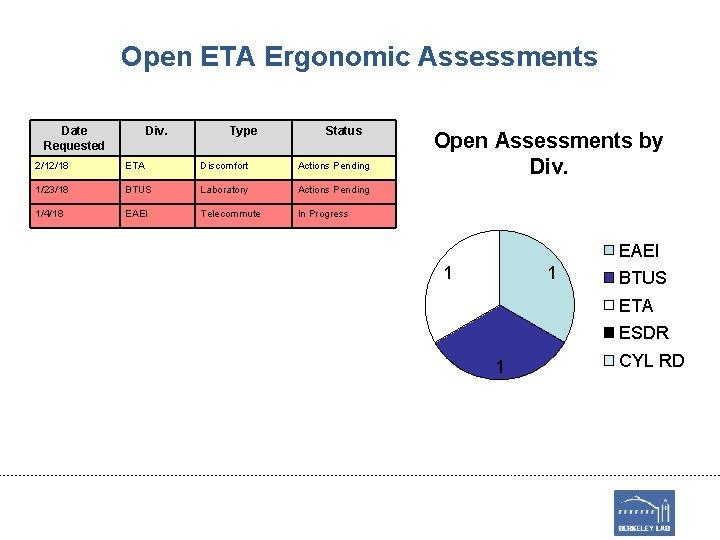 Open ETA Ergonomic Assessments Date Requested Div. Type Status 2/12/18 ETA Discomfort Actions Pending