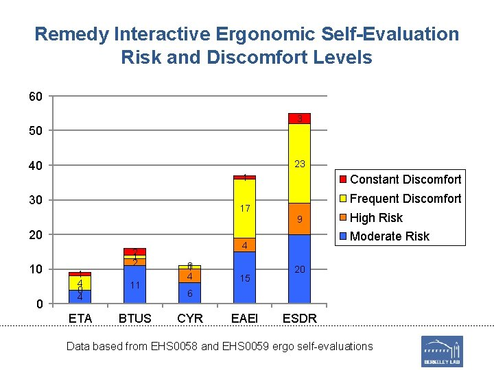 Remedy Interactive Ergonomic Self-Evaluation Risk and Discomfort Levels 60 3 50 23 40 1