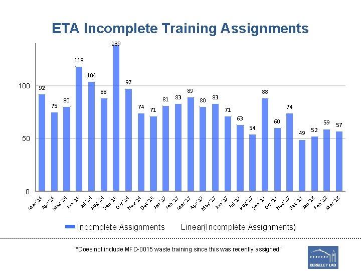 ETA Incomplete Training Assignments 139 118 104 100 97 92 88 75 81 80