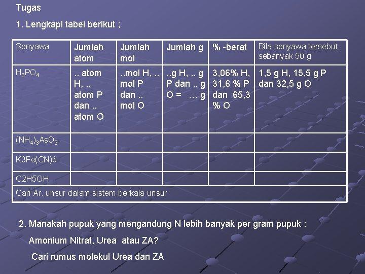 Tugas 1. Lengkapi tabel berikut ; Senyawa Jumlah atom Jumlah mol H 3 PO