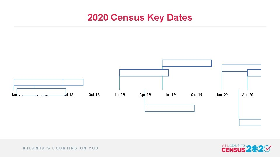 2020 Census Key Dates Jan-18 Apr-18 Jul-18 Oct-18 ATLANTA'S COUNTING ON YOU Jan-19 Apr-19