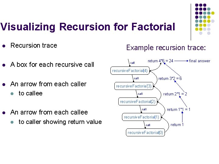 Visualizing Recursion for Factorial l Recursion trace l A box for each recursive call