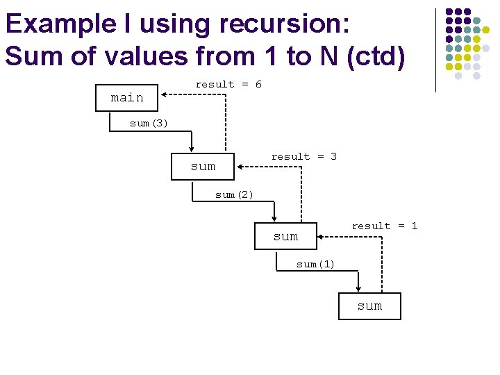 Example I using recursion: Sum of values from 1 to N (ctd) main result