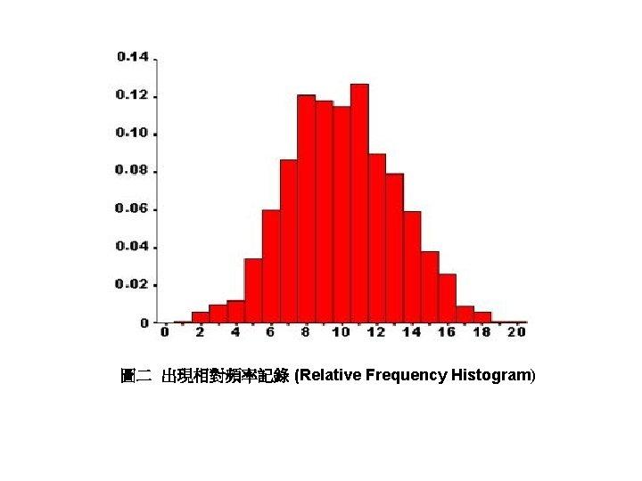 圖二 出現相對頻率記錄 (Relative Frequency Histogram)