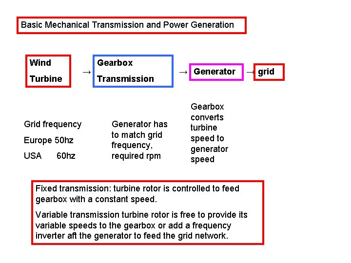 Basic Mechanical Transmission and Power Generation Wind Turbine Grid frequency Europe 50 hz USA