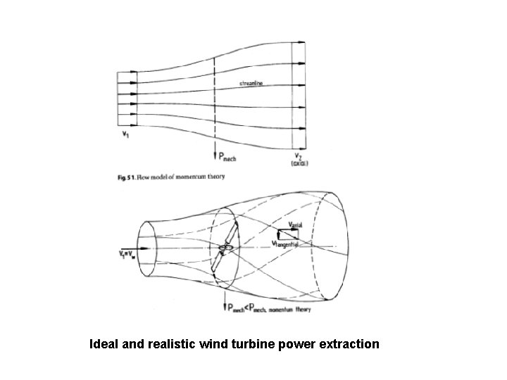 Ideal and realistic wind turbine power extraction