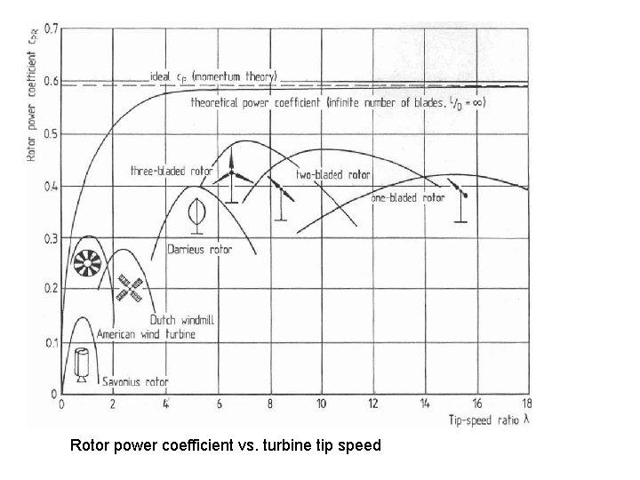 Rotor power coefficient vs. turbine tip speed