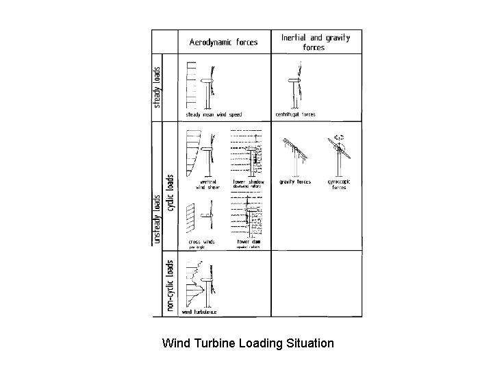 Wind Turbine Loading Situation