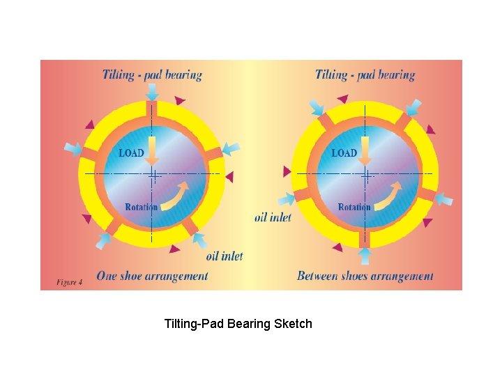 Tilting-Pad Bearing Sketch